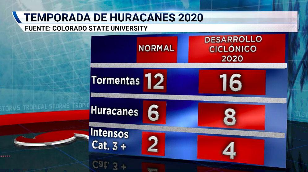 www.555.con_Temporada de huracanes 2020: se espera que sea más activa de lo normal – Telemundo ...