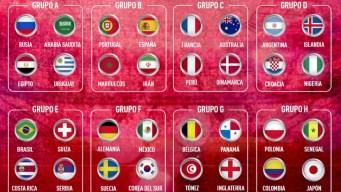 El ABC de la Copa Mundial de la FIFA 2018