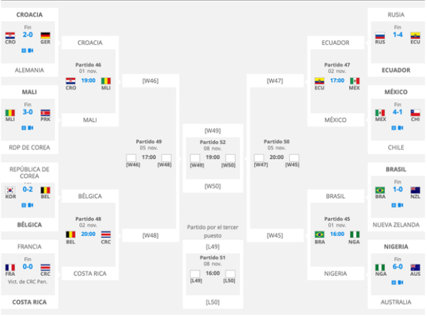 Mundial FIFA Sub-17: Definidos los cuartos de final ...